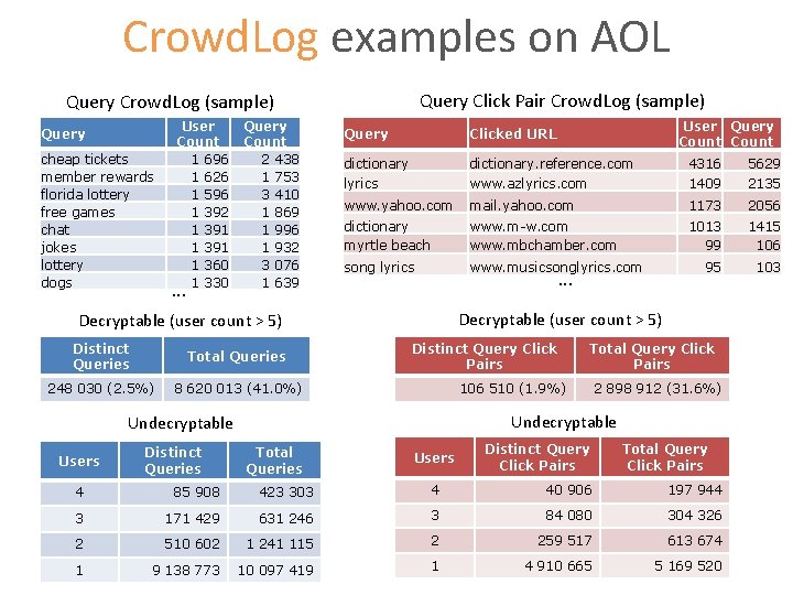 Crowd. Log examples on AOL Query Click Pair Crowd. Log (sample) Query cheap tickets