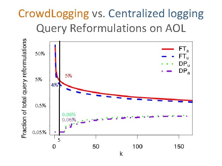 Crowd. Logging vs. Centralized logging Query Reformulations on AOL 50% 5% 5% 4% 0.