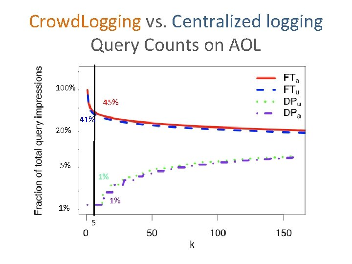 Crowd. Logging vs. Centralized logging Query Counts on AOL 100% 45% 20% 41% 5%