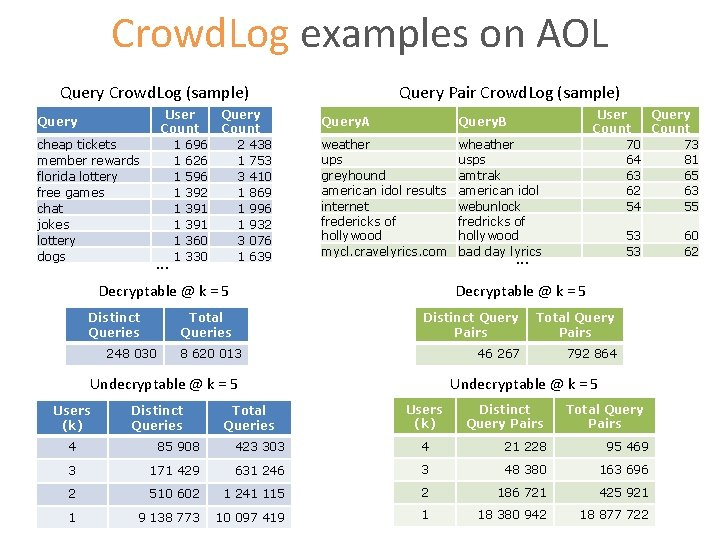 Crowd. Log examples on AOL Query Crowd. Log (sample) User Count 1 696 1