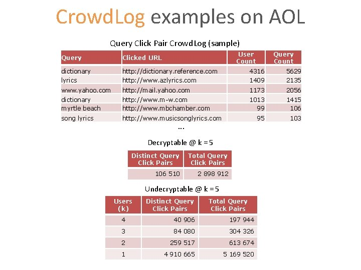 Crowd. Log examples on AOL Query Click Pair Crowd. Log (sample) User Count Query