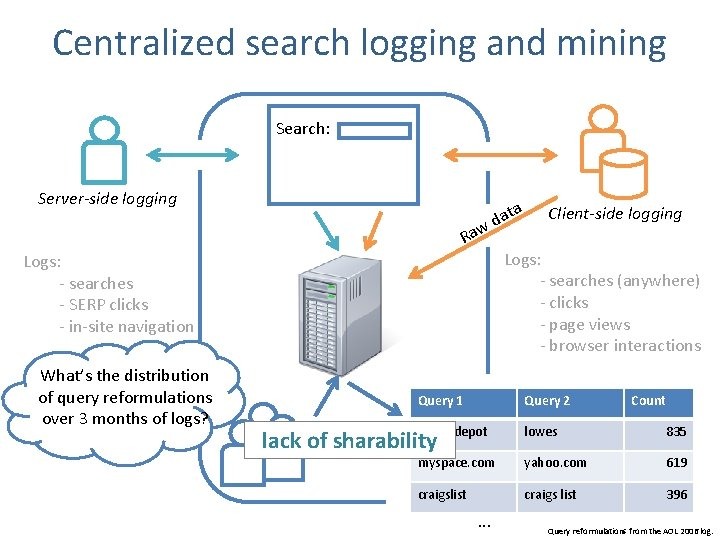 Centralized search logging and mining Search: Server-side logging ata d w Ra Logs: -