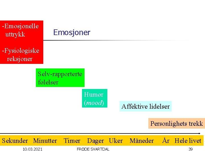 -Emosjonelle uttrykk Emosjoner -Fysiologiske reksjoner Selv-rapporterte følelser Humør (mood) Affektive lidelser Personlighets trekk Sekunder