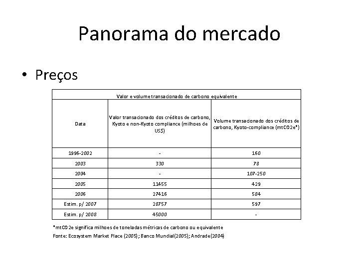 Panorama do mercado • Preços Valor e volume transacionado de carbono equivalente Data Valor