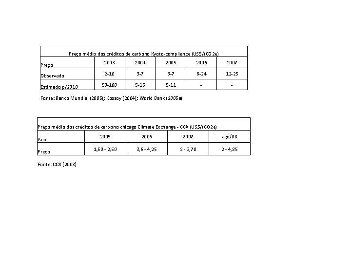 Preço médio dos créditos de carbono Kyoto-compliance (US$/t. CO 2 e) Preço 2003 2004