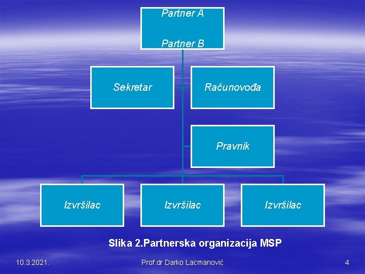 Partner A Partner B Sekretar Računovođa Pravnik Izvršilac Slika 2. Partnerska organizacija MSP 10.