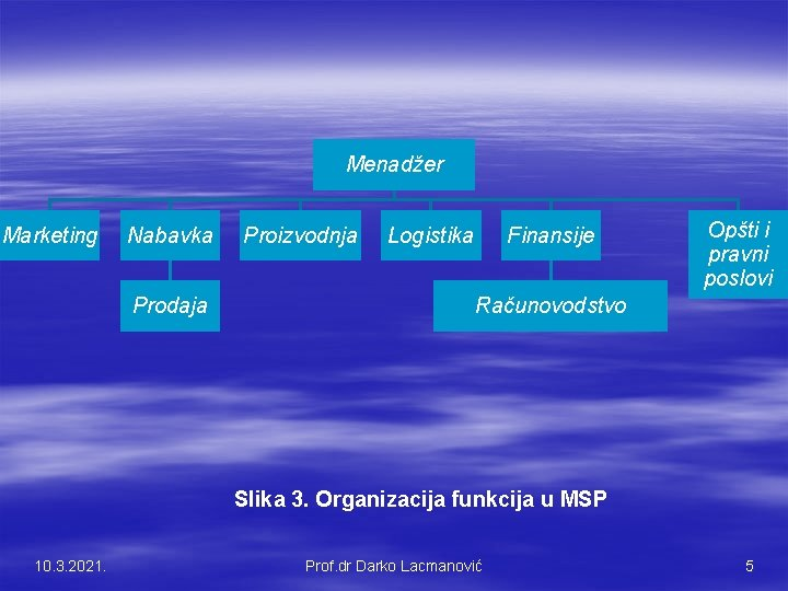 Menadžer Marketing Nabavka Prodaja Proizvodnja Logistika Finansije Opšti i pravni poslovi Računovodstvo Slika 3.