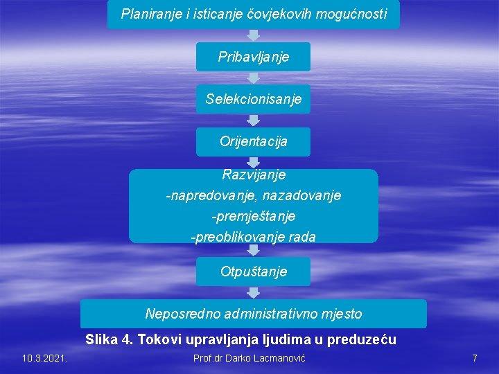 Planiranje i isticanje čovjekovih mogućnosti Pribavljanje Selekcionisanje Orijentacija Razvijanje -napredovanje, nazadovanje -premještanje -preoblikovanje rada