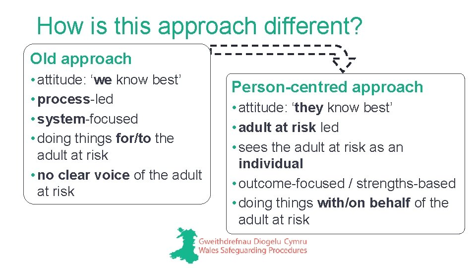 How is this approach different? Old approach • attitude: 'we know best' • process-led