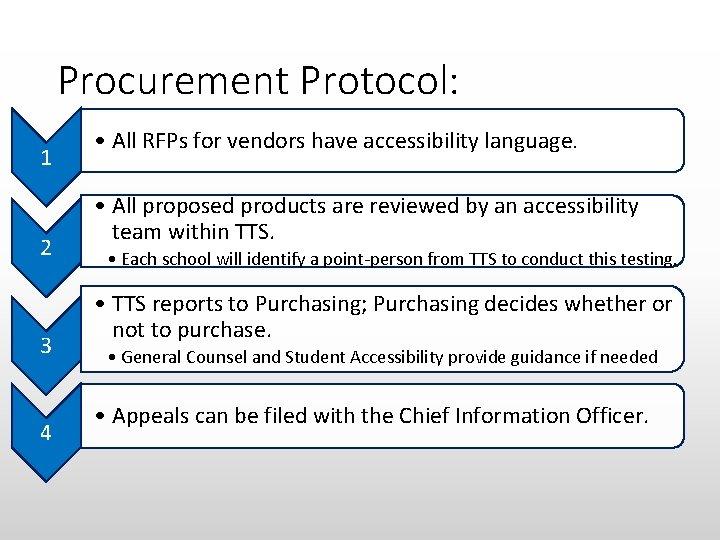 Procurement Protocol: 1 2 3 4 • All RFPs for vendors have accessibility language.