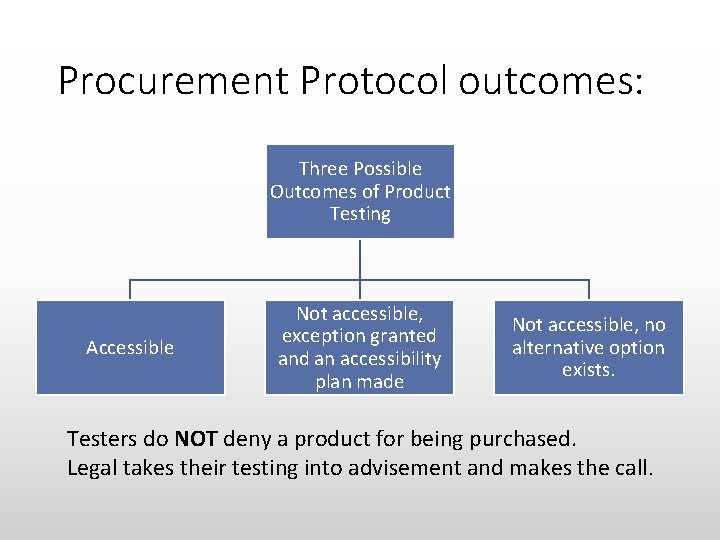Procurement Protocol outcomes: Three Possible Outcomes of Product Testing Accessible Not accessible, exception granted