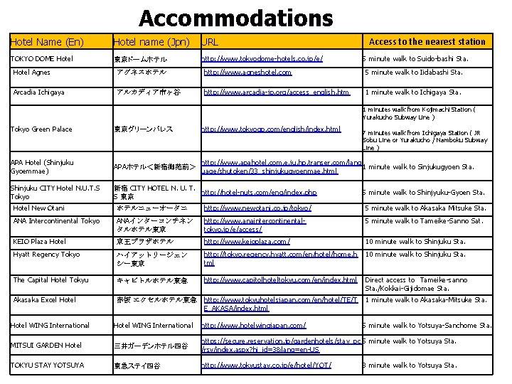 Accommodations Hotel Name (En) Hotel name (Jpn) URL TOKYO DOME Hotel  東京ドームホテル http: //www.