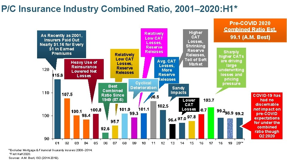 P/C Insurance Industry Combined Ratio, 2001– 2020: H 1* As Recently as 2001, Insurers