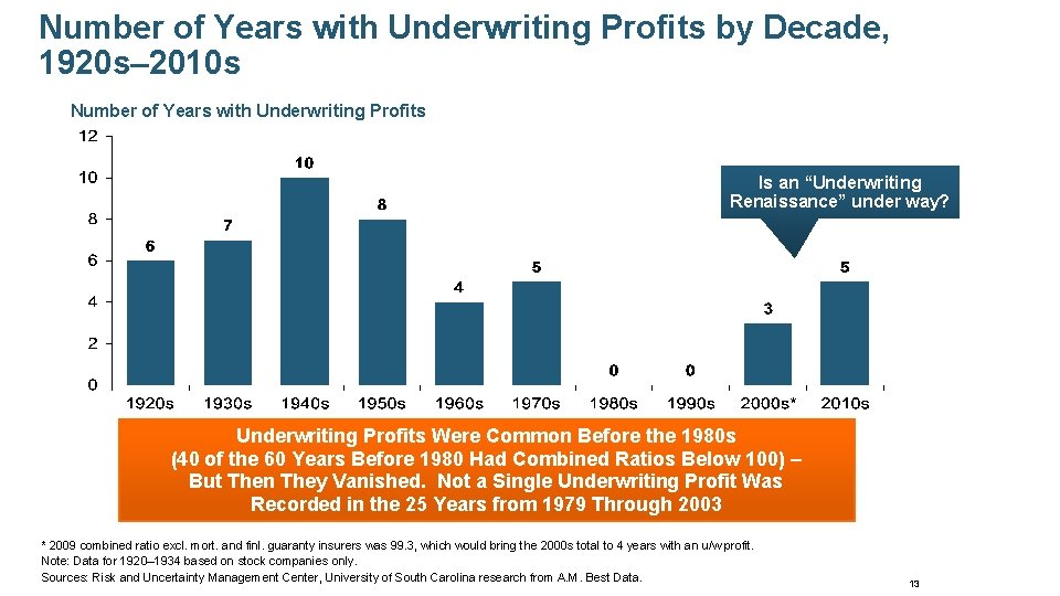Number of Years with Underwriting Profits by Decade, 1920 s– 2010 s Number of