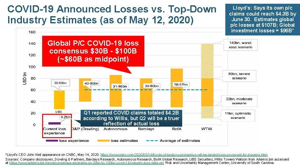 COVID-19 Announced Losses vs. Top-Down Industry Estimates (as of May 12, 2020) Lloyd's: Says