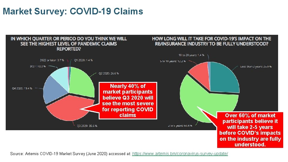Market Survey: COVID-19 Claims Nearly 40% of market participants believe Q 3 2020 will