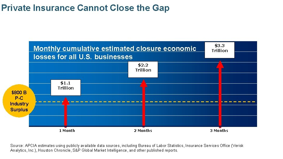 Private Insurance Cannot Close the Gap Monthly cumulative estimated closure economic losses for all