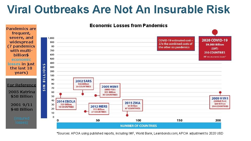 Viral Outbreaks Are Not An Insurable Risk Pandemics are frequent, severe, and widespread (7