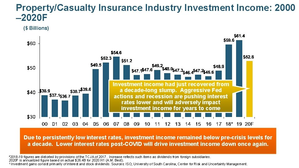 Property/Casualty Insurance Industry Investment Income: 2000 – 2020 F ($ Billions) Investment income had