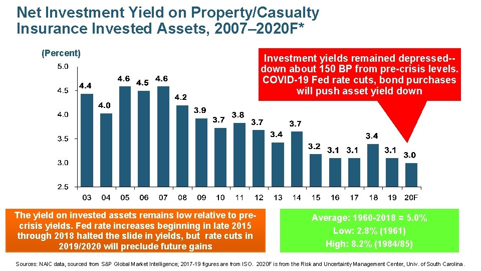 Net Investment Yield on Property/Casualty Insurance Invested Assets, 2007– 2020 F* (Percent) The yield