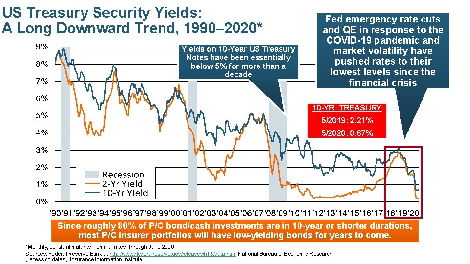 US Treasury Security Yields: A Long Downward Trend, 1990– 2020* Yields on 10 -Year