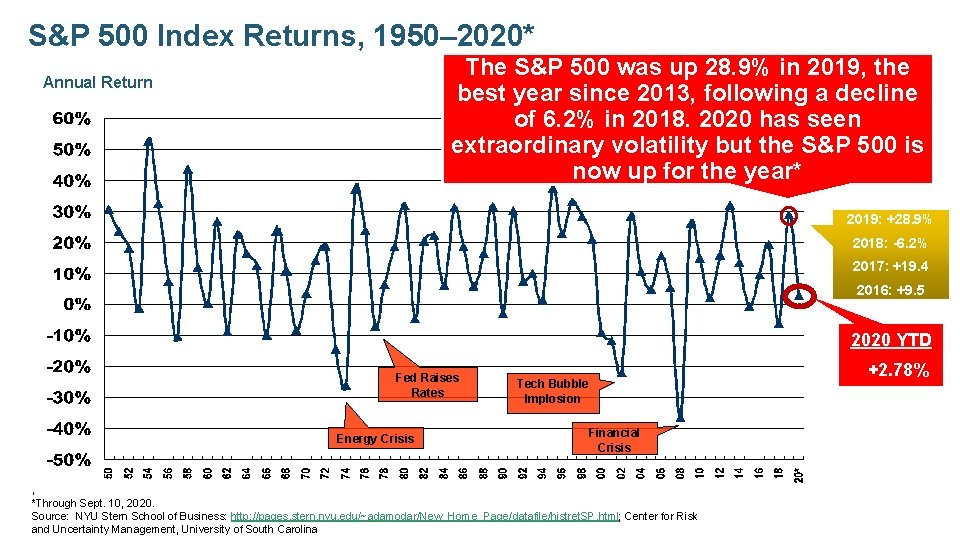S&P 500 Index Returns, 1950– 2020* The S&P 500 was up 28. 9% in