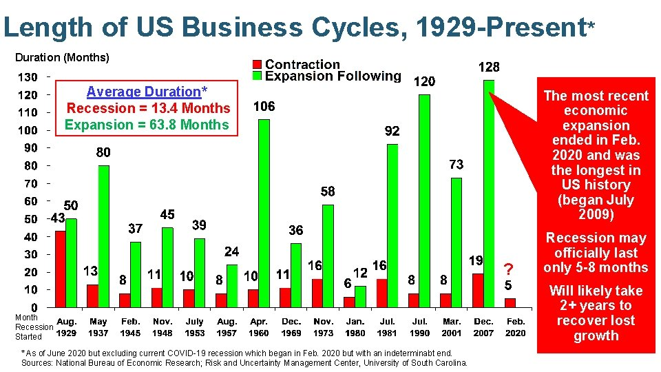 Length of US Business Cycles, 1929 -Present* Duration (Months) Average Duration* Recession = 13.