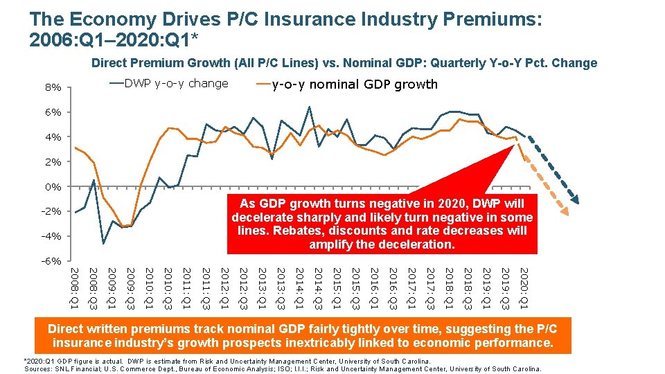 The Economy Drives P/C Insurance Industry Premiums: 2006: Q 1– 2020: Q 1* Direct