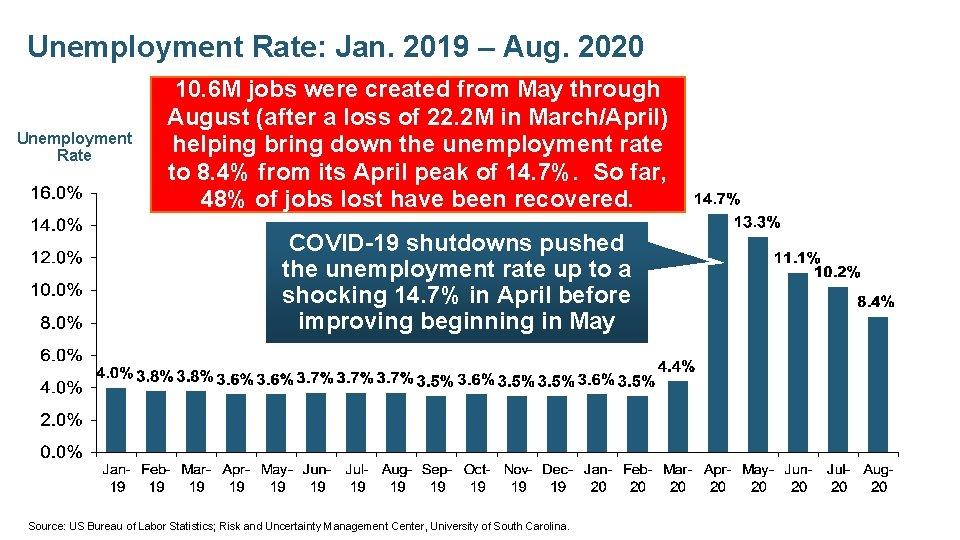 Unemployment Rate: Jan. 2019 – Aug. 2020 Unemployment Rate 10. 6 M jobs were