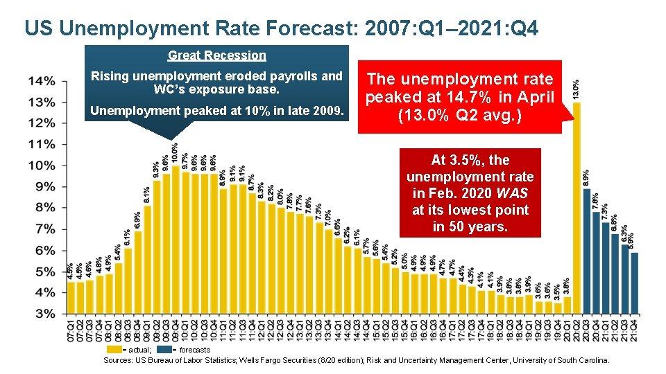 US Unemployment Rate Forecast: 2007: Q 1– 2021: Q 4 Great Recession Rising unemployment