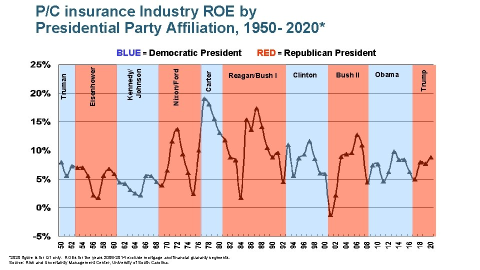 P/C insurance Industry ROE by Presidential Party Affiliation, 1950 - 2020* RED = Republican