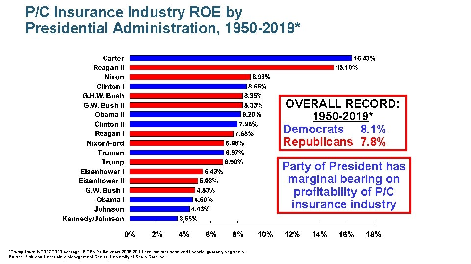P/C Insurance Industry ROE by Presidential Administration, 1950 -2019* OVERALL RECORD: 1950 -2019* Democrats