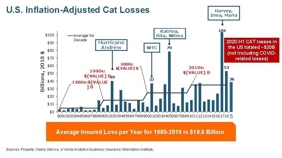 U. S. Inflation-Adjusted Cat Losses $100 Billions, 2018 $ $90 $80 Average for Decade