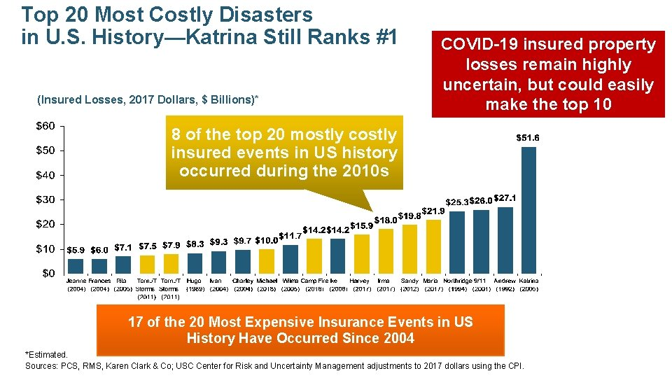 Top 20 Most Costly Disasters in U. S. History—Katrina Still Ranks #1 (Insured Losses,