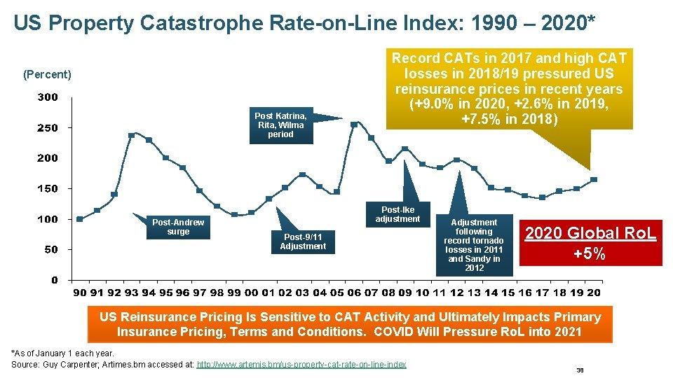 US Property Catastrophe Rate-on-Line Index: 1990 – 2020* (Percent) Post Katrina, Rita, Wilma period