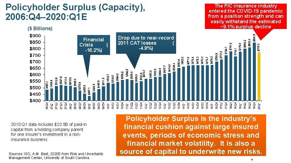Policyholder Surplus (Capacity), 2006: Q 4– 2020: Q 1 E ($ Billions) Financial Crisis