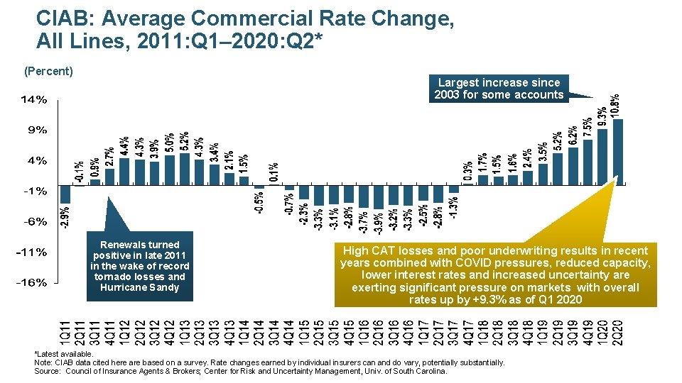 CIAB: Average Commercial Rate Change, All Lines, 2011: Q 1– 2020: Q 2* (Percent)