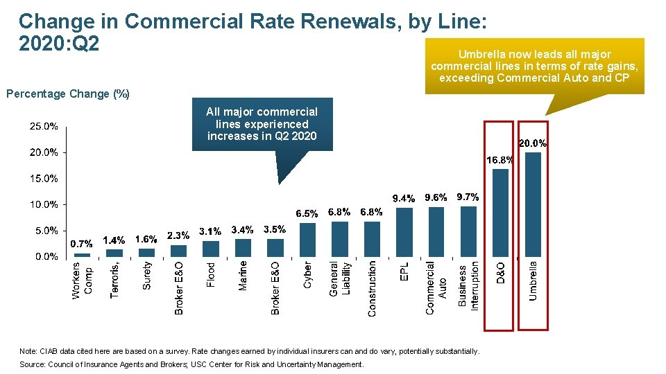 Change in Commercial Rate Renewals, by Line: 2020: Q 2 Umbrella now leads all