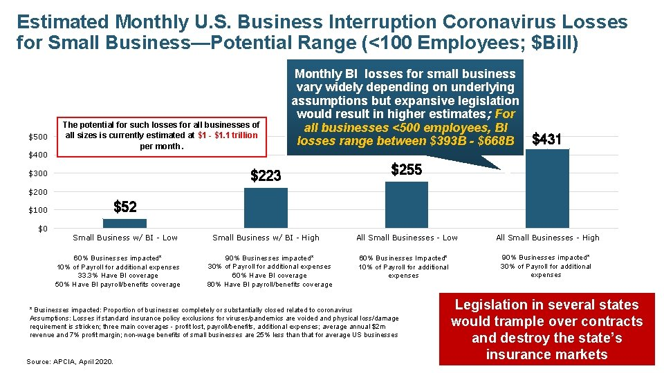 Estimated Monthly U. S. Business Interruption Coronavirus Losses for Small Business—Potential Range (<100 Employees;