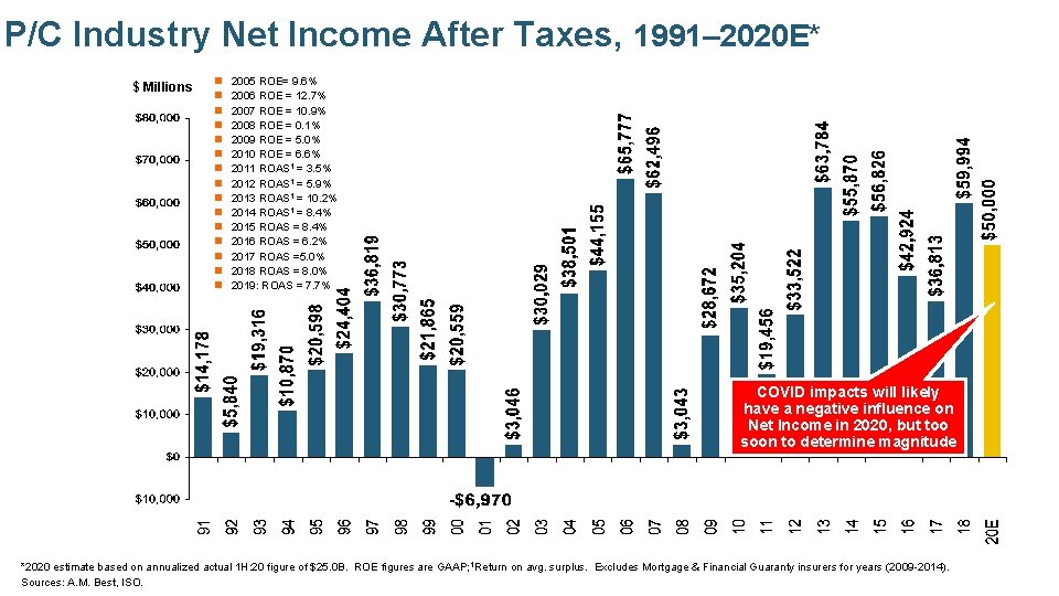 P/C Industry Net Income After Taxes, 1991– 2020 E* $ Millions n n n