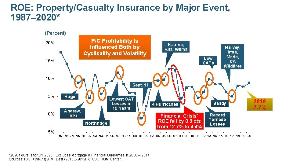 ROE: Property/Casualty Insurance by Major Event, 1987– 2020* (Percent) P/C Profitability Is Influenced Both