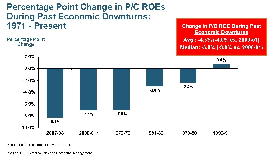 Percentage Point Change in P/C ROEs During Past Economic Downturns: 1971 - Present Percentage