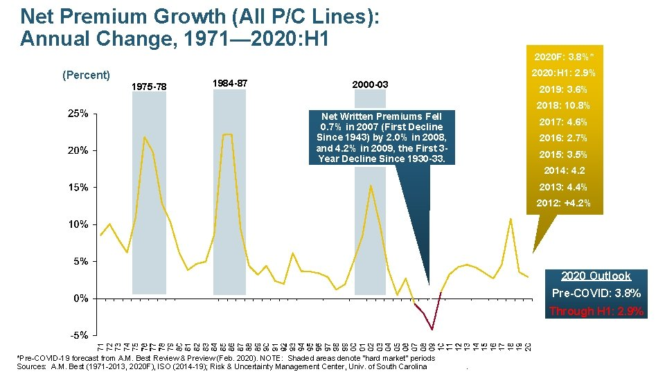 Net Premium Growth (All P/C Lines): Annual Change, 1971— 2020: H 1 2020 F: