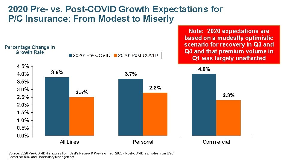 2020 Pre- vs. Post-COVID Growth Expectations for P/C Insurance: From Modest to Miserly Percentage