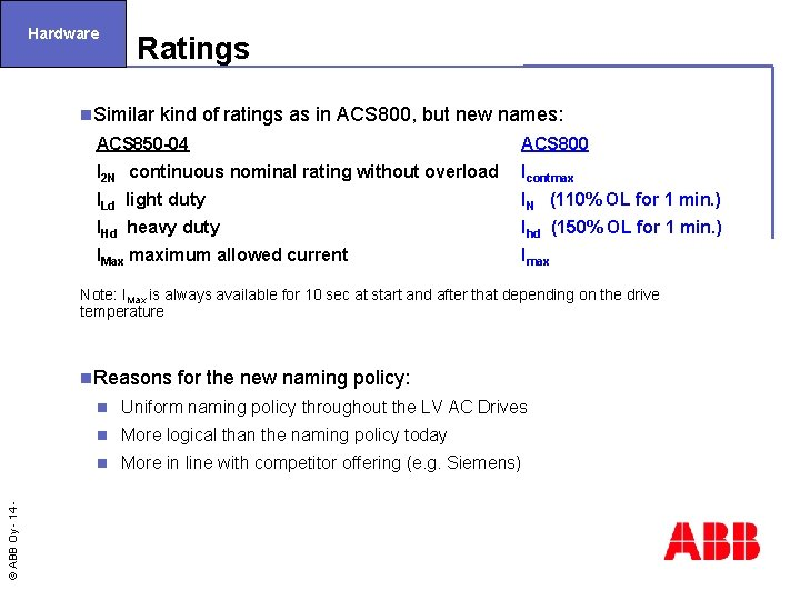 Hardware Ratings n. Similar kind of ratings as in ACS 800, but new names: