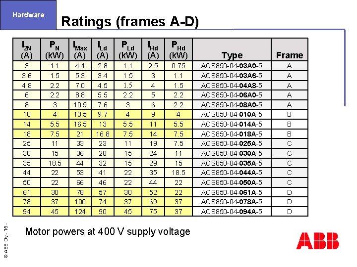 Hardware I 2 N (A) © ABB Oy - 15 3 3. 6 4.