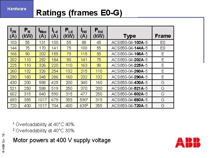 Hardware Ratings (frames E 0 -G) I 2 N PN (A) (k. W) IMax