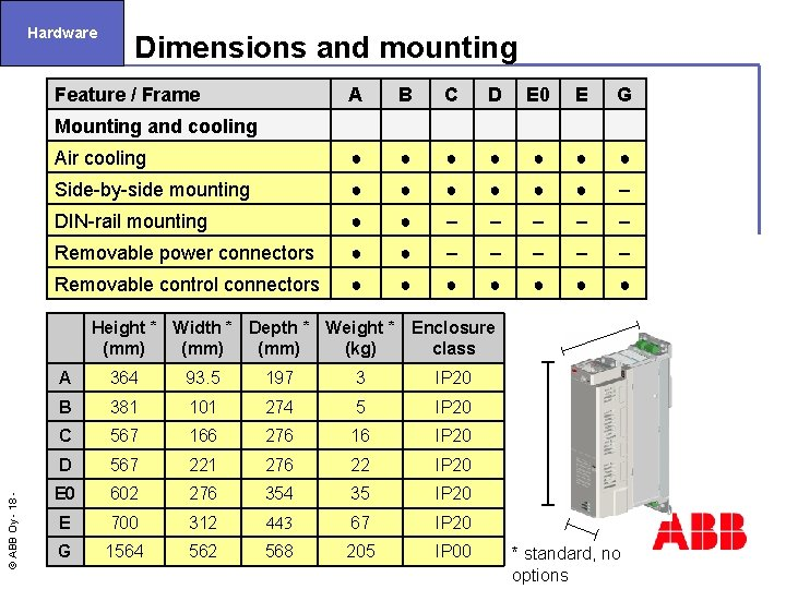 Hardware Feature / Frame A B C D E 0 E G Mounting and