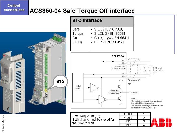 Control connections ACS 850 -04 Safe Torque Off interface STO interface Safe Torque Off