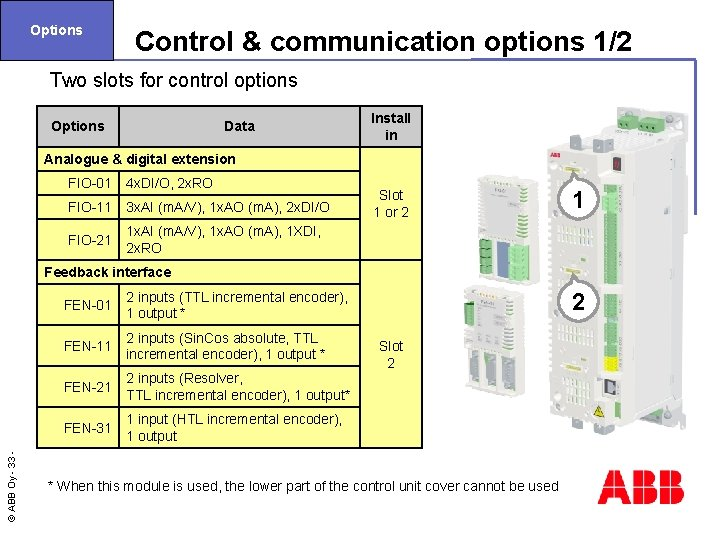 Options Control & communication options 1/2 Two slots for control options Options Data Install